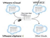 VMforce