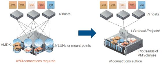 VMware Virtual Volumes bringen ein VM-zentrisches Storage-Management für vSphere.