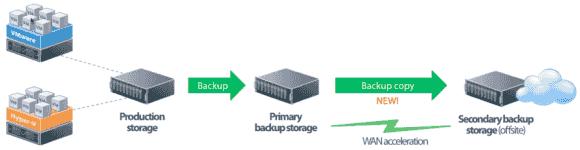 Veeam kann Backups automatisch in DR- Sites übertragen und dort für Failover- und Recovery-Zwecke verfügbar machen.