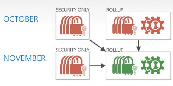 In der Vergangenheit konnten Rollups die reinen Security-Updates überschreiben.
