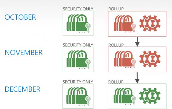 Microsoft definiert die Abhängigkeiten zwischen den Update-Paketen neu, so dass Security-Patches nicht mehr ersetzt werden.