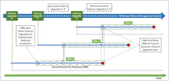 Die bisher komplizierte Berechnung von Support-Zeiträumen vereinfacht sich nun durch die festen Intervalle.