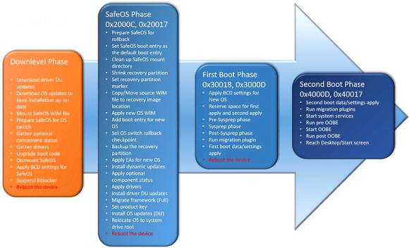 Phasen des Windows-Setup und die darin ablaufenden Operationen.