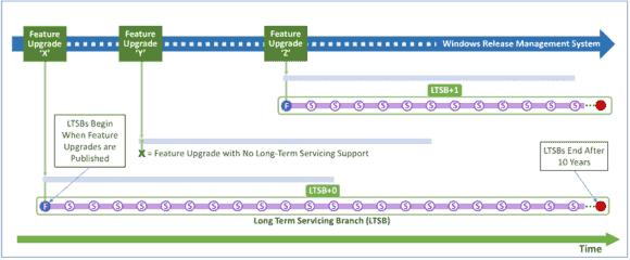 LTSB erhält keine Features-Upgrades und Support für 10 Jahre. Neue Releases erscheinen in längeren Intervallen.