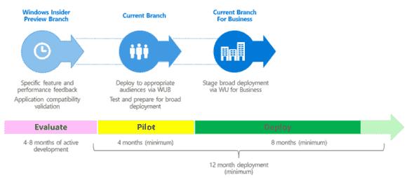 Durch den Wechsel in den CBB erhalten Anwender einmalig zusätzlich 4 Monate Aufschub.