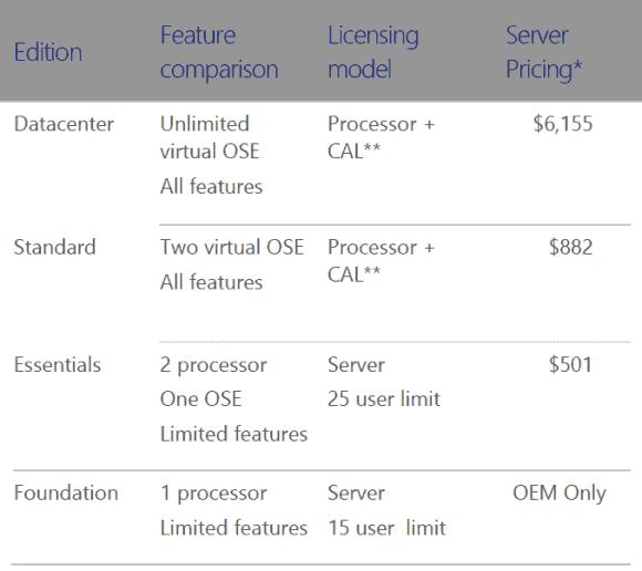 Die Edition Datacenter kostet nun ca. 7x so viel wie Standard. Damit lohnt sich die große Edition erst ab ca. 14 VOSEs.