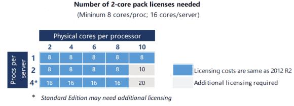 Pro Server müssen mindestens 16 Cores lizenziert werden.