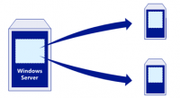 Konfiguration von Windows Server klonen