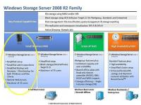 Storage Server 2008 R2 Essentials