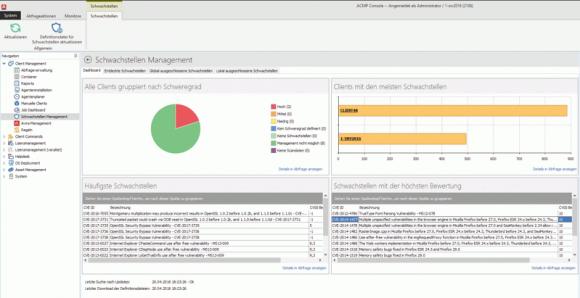 Das Dashboard für das Schwachstellen-Management von ACMP