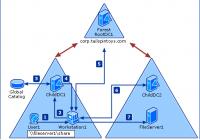 Active Directory Struktur