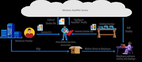 Funktionsweise von Windows Autopilot