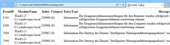 Die Spaltenüberschriften der Tabelle entsprechen den Namen der Attribute, Namen der Hosts erscheinen als FQDN.