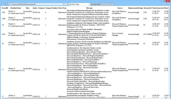 Die von ConvertTo-Html produzierte Web-Seite bietet keine ansehnliche Optik.