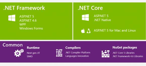 .NET Core repräsentiert eine Teilmenge des kompletten Frameworks