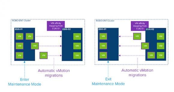 Der DRS Maintenance Mode vereinfacht bei Wartungsarbeiten die Migration von VMs auf einen anderen Host.