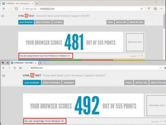 EdgeHTML schneidet beim HTML5-Test besser ab als die Chromium-basierte Preview.