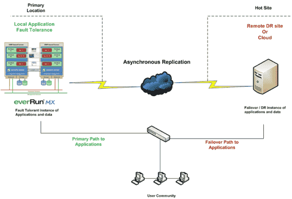 Neben der Einrichtung von Server-Paaren an einem Standort lassen sich VMs für DR-Zwecke an eine entfernte Site replizieren.