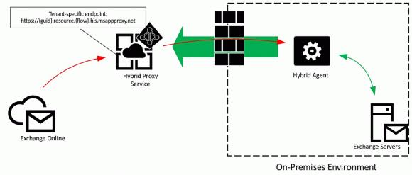Der neue Hybrid Agent vereinfacht die Öffnung des On-Prem-Exchange für Office 365.