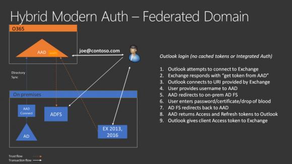 Ablauf einer Anmeldung, wenn für Exchange die Modern hybrid Authentication genutzt wird.