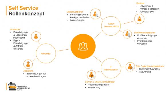 Die vorgegebenen Rollen für den Workflow der Fileserver Management Suite