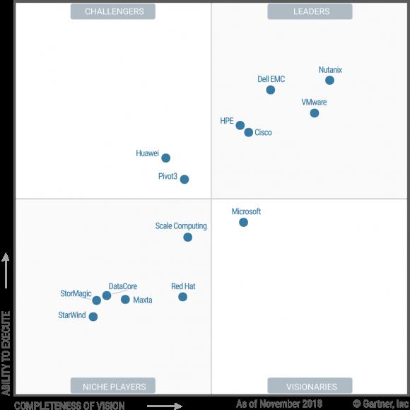 Gartner-Quadrant 2018 zu hyperconverged Infrastructure