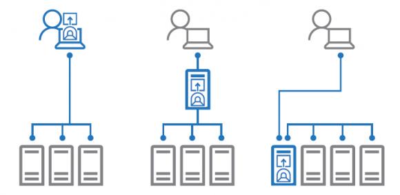 Deployment-Optionen für Honolulu: Installation auf einer Workstation, einem Gateway oder einem Management-Endpoint.