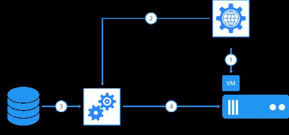 Flash VM Boot soll VMs unter Hyper-V in wenigen Sekunden direkt aus dem Repository booten.