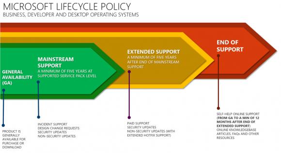 Microsofts Support-Lifecycle, der sich in zwei Phasen von mindestens 5 Jahren unterteilt.