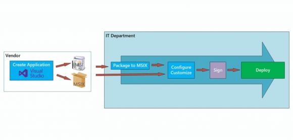 Anwendungen können vom Entwickler als MSIX publiziert oder nachträglich in dieses Format konvertiert werden.