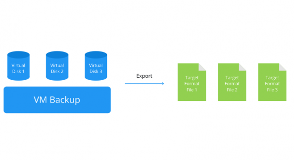 Virtuelle Laufwerke von gesicherten VMs lassen sich in alle unterstützten Formate exportieren.