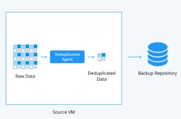 Durch die Integration mit EMC Data Domain Bost erfolgt die Deduplizierung bereits auf dem Quell-System.