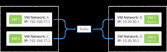 Über Regeln lässt sich die Netzwerkkonfiguration von replizierten VMs automatisch anpassen.