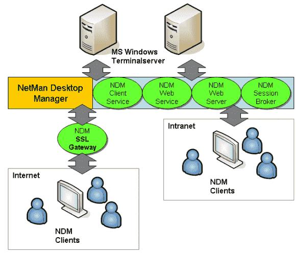 Der Netman Desktop Manager benötigt auf jedem Terminal-Server eine Client-Komponente.