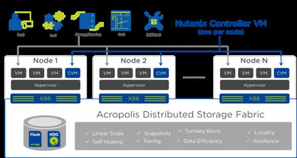 Nutanix bietet mittlerweile eine eigene Plattform inklusive Hypervisor und Management-Tools.