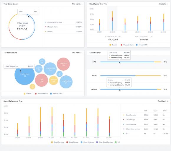 Beam-Dashboard zur Visualisierung der Kosten für verschiedene Cloud-Typen