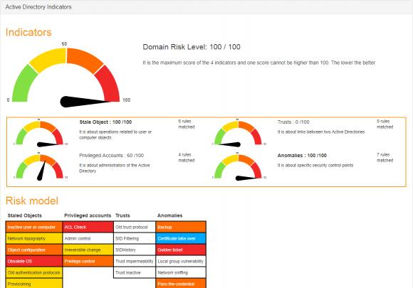 Das Dashboard zeigt den Security-Status anhand mehrerer Indikatoren an.