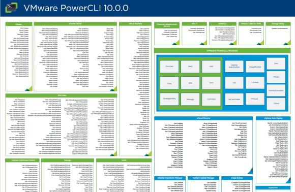 Poster zu PowerCLI 10 mit Übersicht über alle Module und Cmdlets