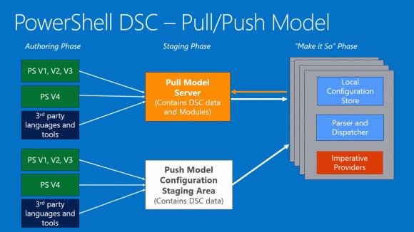 DSC-Konfigurationen lassen sich über Push oder Pull auf die Zielsysteme anwenden.