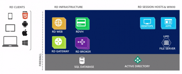 Die Architektur der RDS von Server 2019 entspricht weitgehend jener in Server 2016, hinzu kommt ein HTML5-Client.