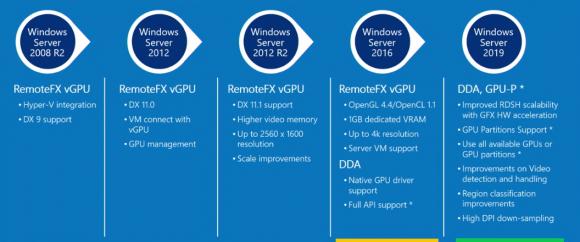 Historie der GPU-Virtualisierung für die RDS