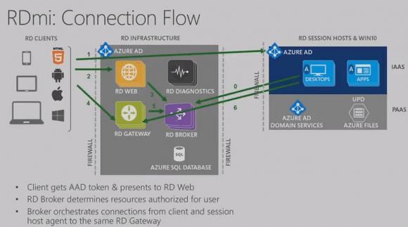 Der neue Agent auf dem Session Host oder in virtuellen Desktops hält eine ständige Verbindung mit der RDmi.