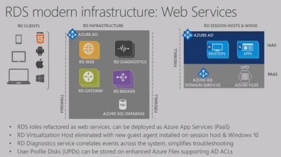 Die Rollen der Modern Infrastructure werden als Azure-Dienste implementiert.