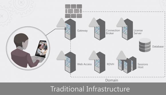 Ein herkömmliches RDS-Deployment lässt sich auch auf die IaaS-Dienste von Azure übertragen.