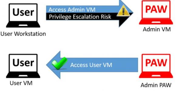 Bei einer virtuellen Lösung sollte die PAW nicht in der VM, sondern auf der Hardware laufen.
