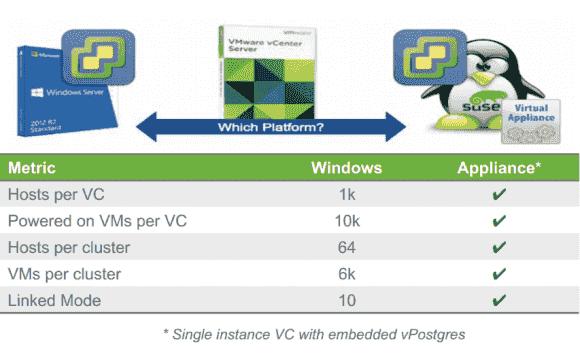 Das vCSA zieht in puncto Skalierbarkeit mit vCenter unter Windows gleich, auch wenn man die interne Postgres-Datenbank verwendet