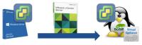 VMware kündigte das Ende von vCenter für Windows an.
