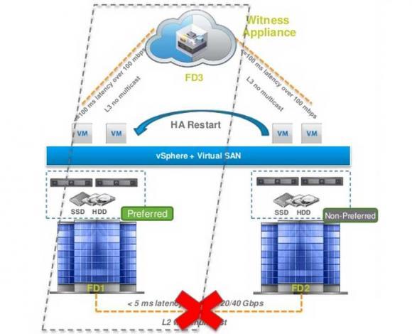 Fällt die Verbindung zwischen den Sites aus, dann bildet der Witness mit einer Site einen Cluster. HA startet fehlende VMs neu.