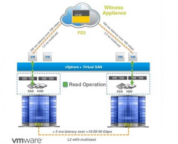 Stretched Cluster tolerieren Latenzen des Netzes bis zu 5 ms und benötigen mindestens 10 GBit-Ethernet-Verbindungen.