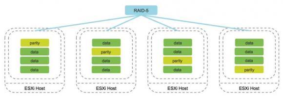 Bei RAID-5 und RAID-6 werden Daten und Parity-Informationen über alle Cluster-Knoten verteilt.